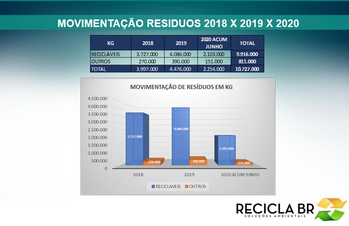 Recicla BR atuando para um mundo mais sustentável